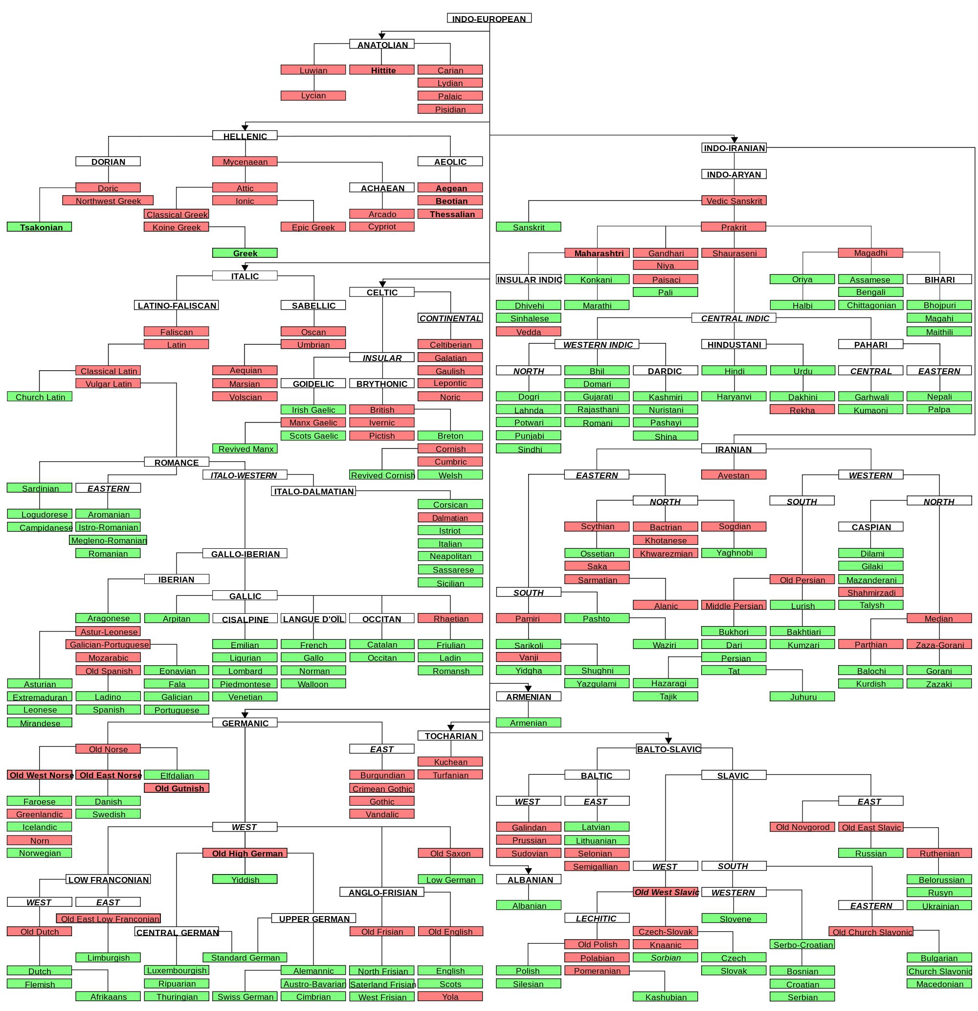world Language Tree.png