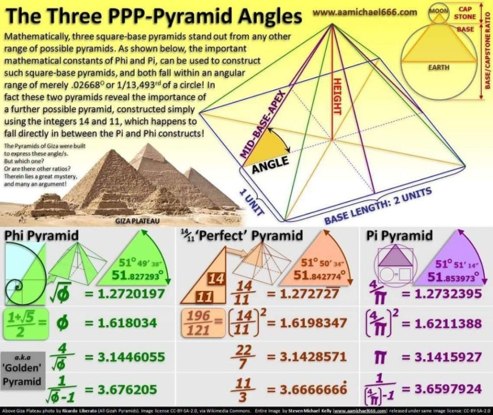 Picture of the Three PPP Angles