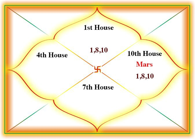 Ruchak Yoga in the 10th house