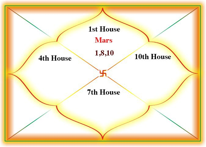 Ruchak Yoga in the 1st house