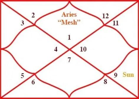 Sun Transit in Sagittarius for Aries Rashi