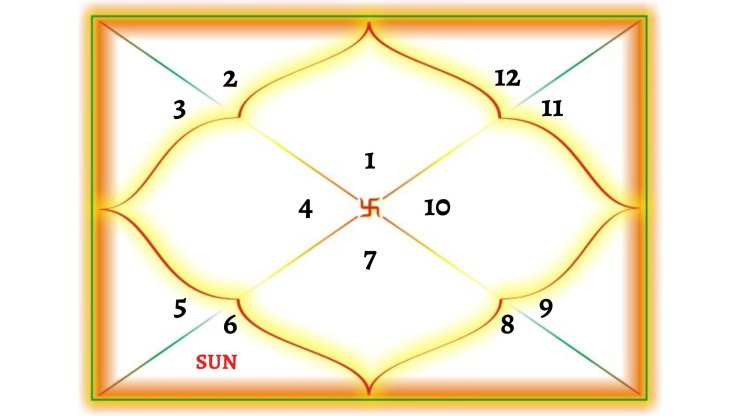 Sun In 6TH House For Aries Ascendant