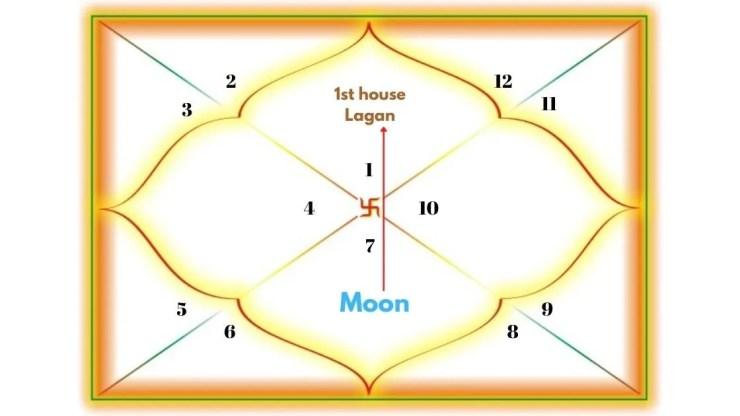 Moon Aspecting the 1st house