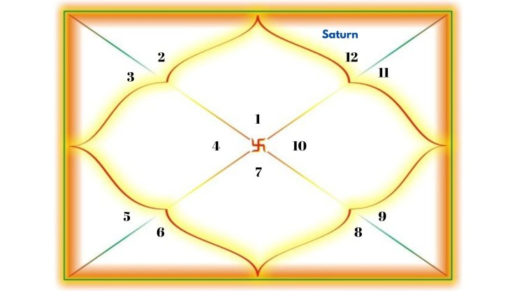 Saturn in the 12th house for Aries Ascendant.