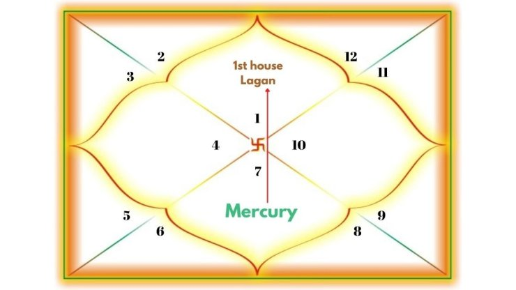 Mercury Aspecting the 1st house
