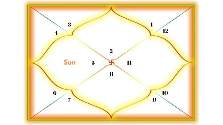 Sun in the 4th house for Taurus Ascendant