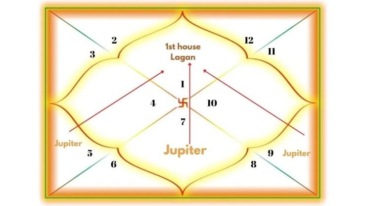 Jupiter Aspecting the 1st House