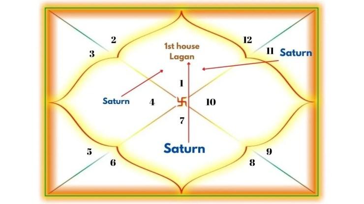 Saturn Aspecting the 1st house