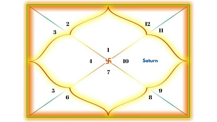 Saturn in the 10th house for Aries Ascendant.