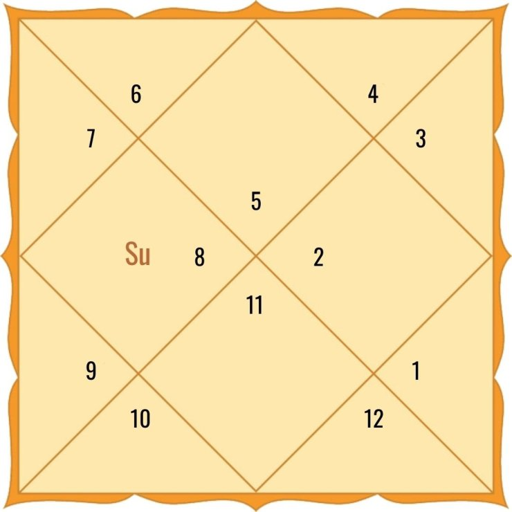 Sun in the 4th house for Leo Ascendant