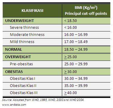 Klasifikasi BMI menurut WHO