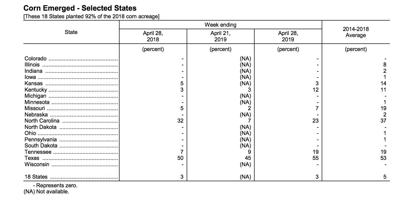 Crop Progress Report