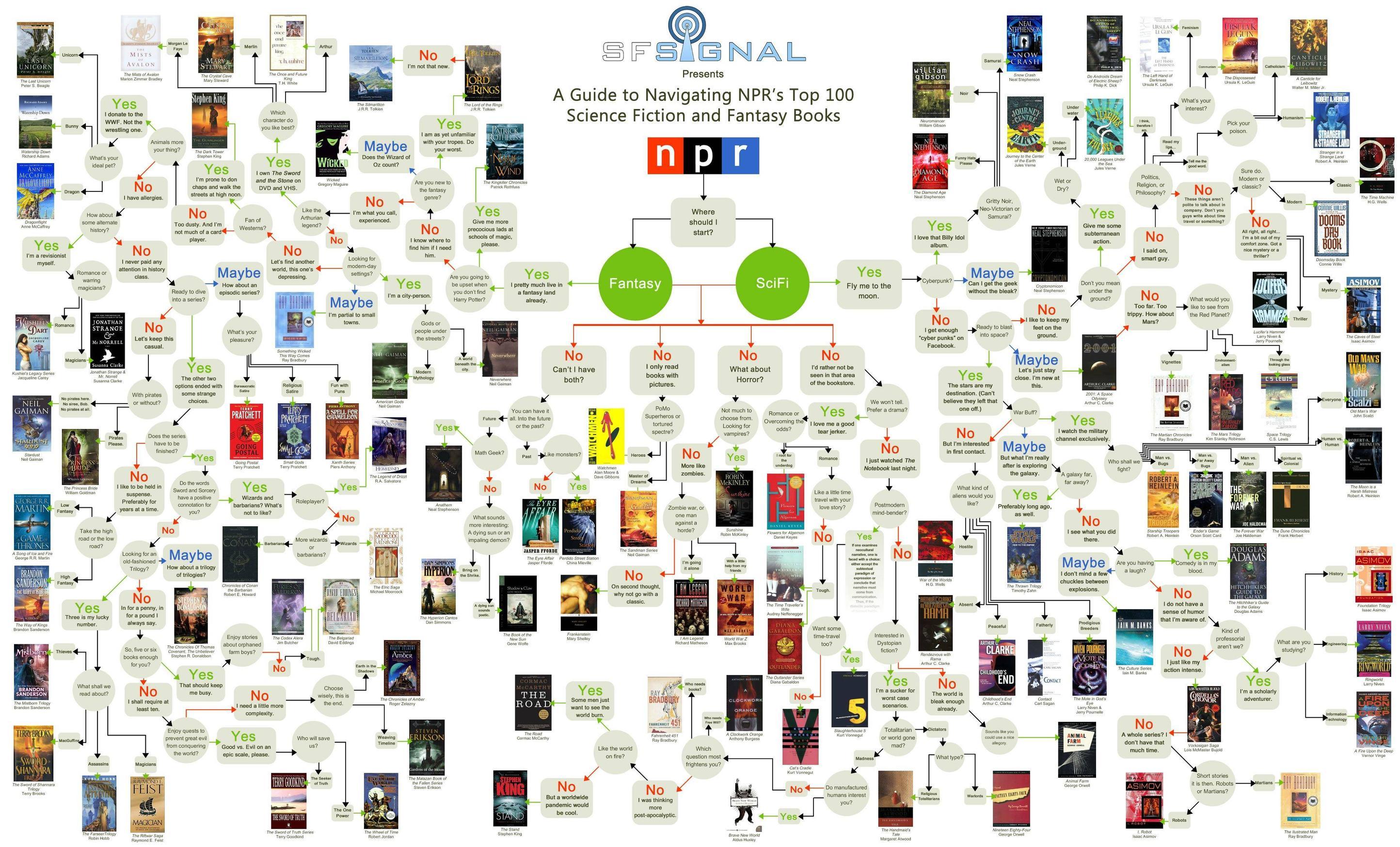 Quel livre de SF ou de fantasy devrais-je lire ?