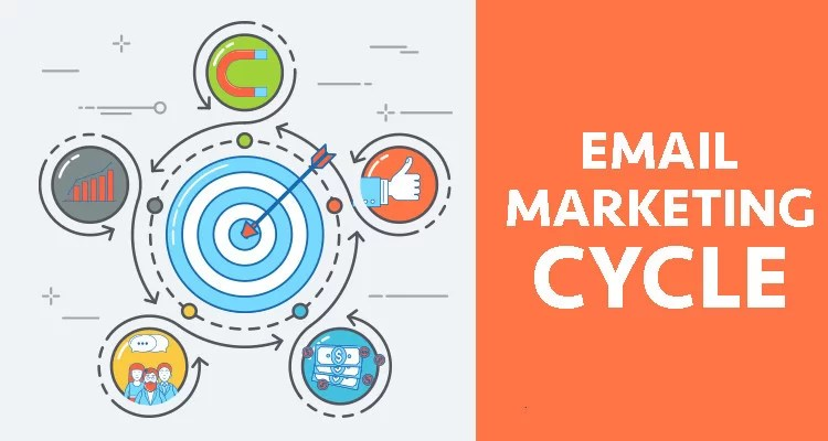 Tips Digital Marketing: Email Marketing Cycle