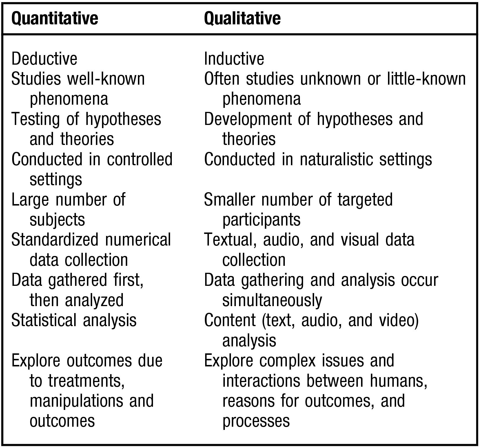 An Introduction To Qualitative Research For Food And