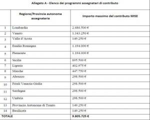 diagnosi_energetiche_regioni iso 50001