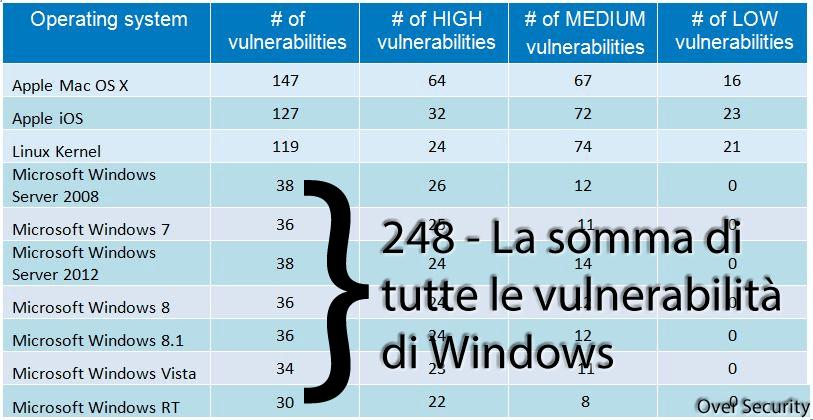 GFI_OS_Chart_Somma_Windows
