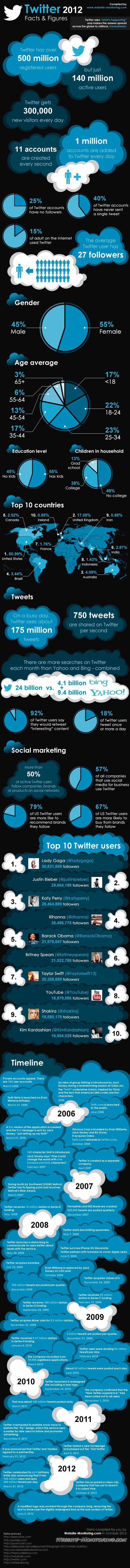 Statistiche Twitter 2012
