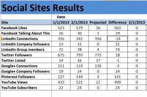Social Media Results tracking