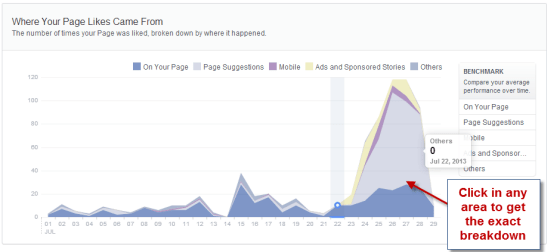 Where your Page Likes came from