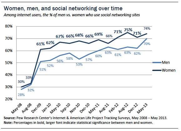 Social Media stats women