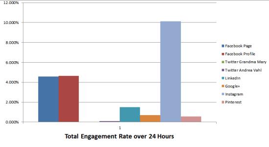 Total engagement rate social media