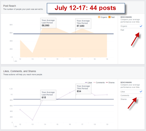 facebook Higher posts