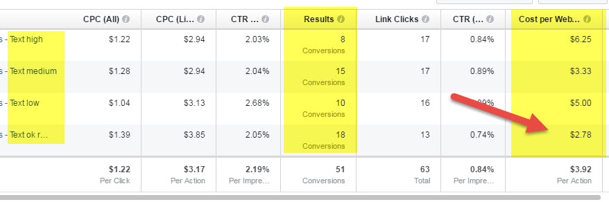 Results from Facebook Ads experiment conversions