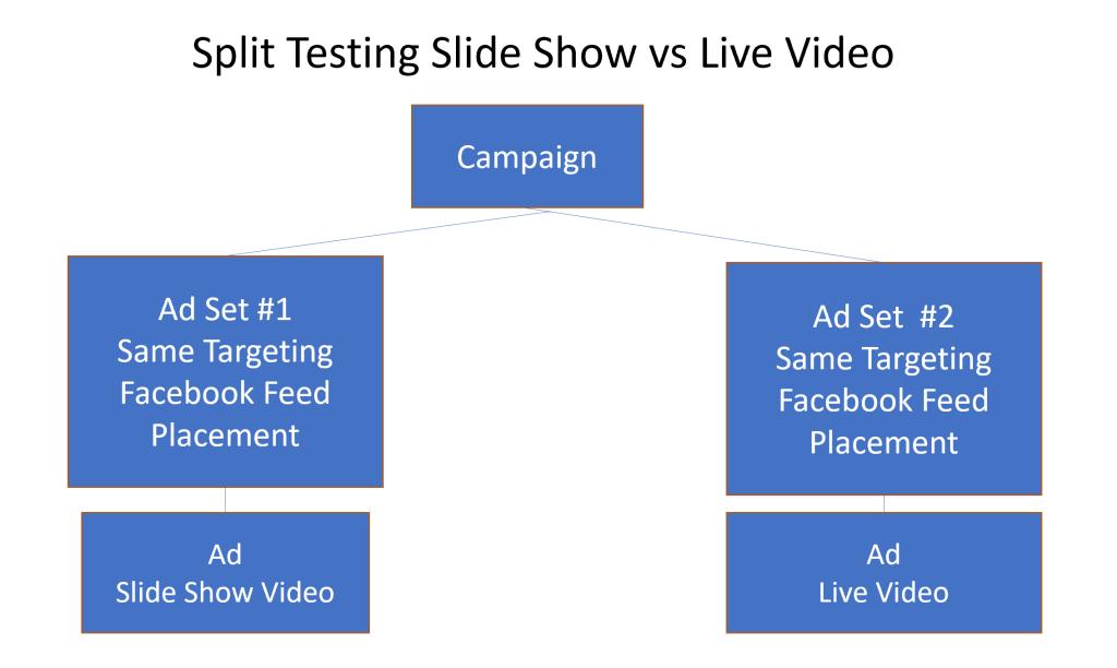 Split test different Facebook Video Ads