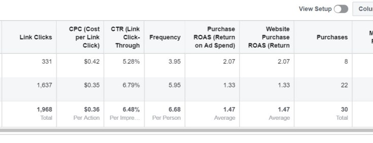 High Frequency in Retargeting ad