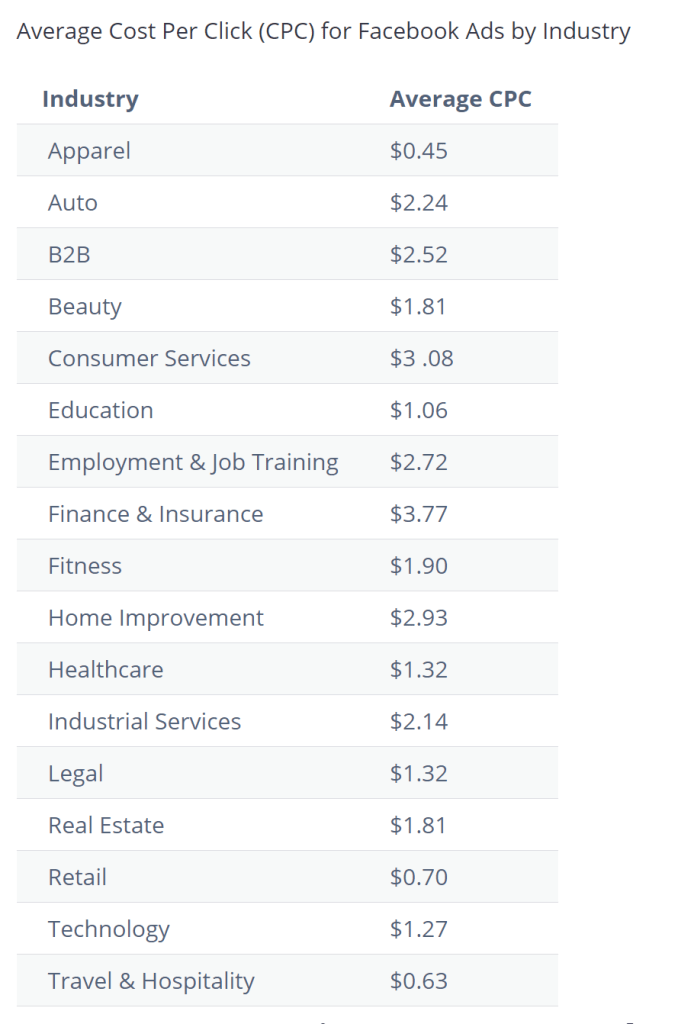 Average CPC Facebook Ads by Industry