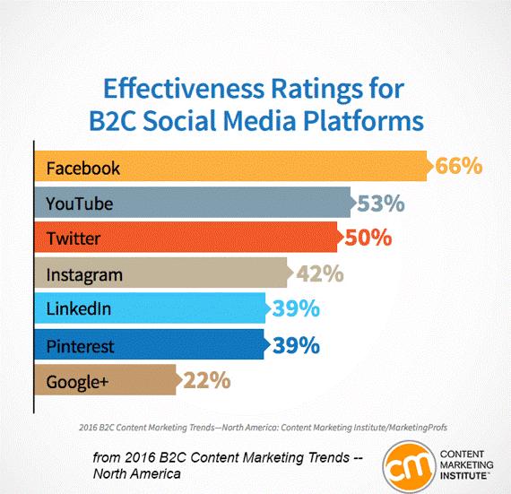 Effectiveness for B2C Social Media