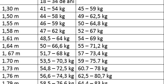 scădere în greutate în funcție de vârstă)