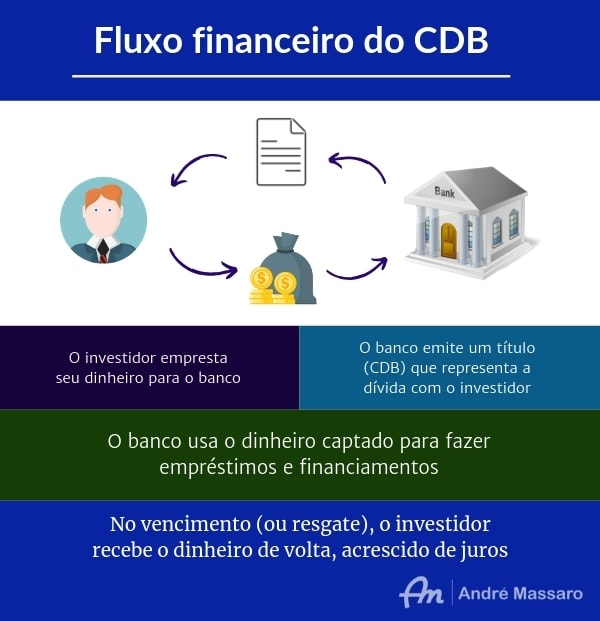 Infográfico demonstrando o fluxo financeiro do CDB, do investidor para o banco emissor