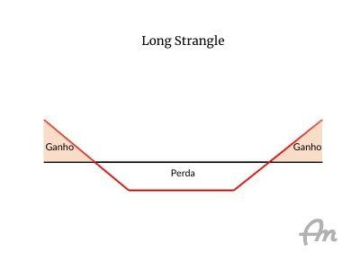 Diagrama de payoff da estrutura de opções chamada de long strangle