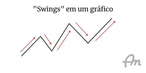 """Representação de gráfico de ativo financeiro, mostrando os """"swings"""""""