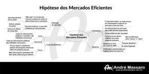Diagrama em formato de mapa mental, mostrando os fundamentos da Hipótese dos Mercados Eficientes