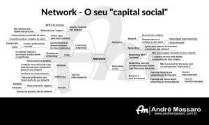 Diagrama em formato de mapa mental, mostrando o que é network e o que é networking