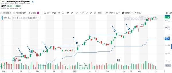 Gráfico das ações da Exxon Mobil mostrando o indicador Donchian Channel