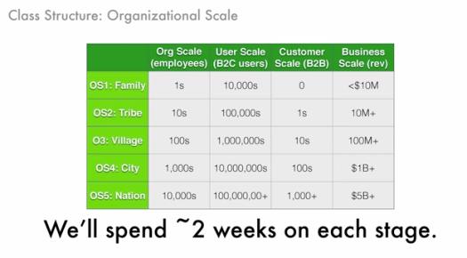 Organizational Scale Chart