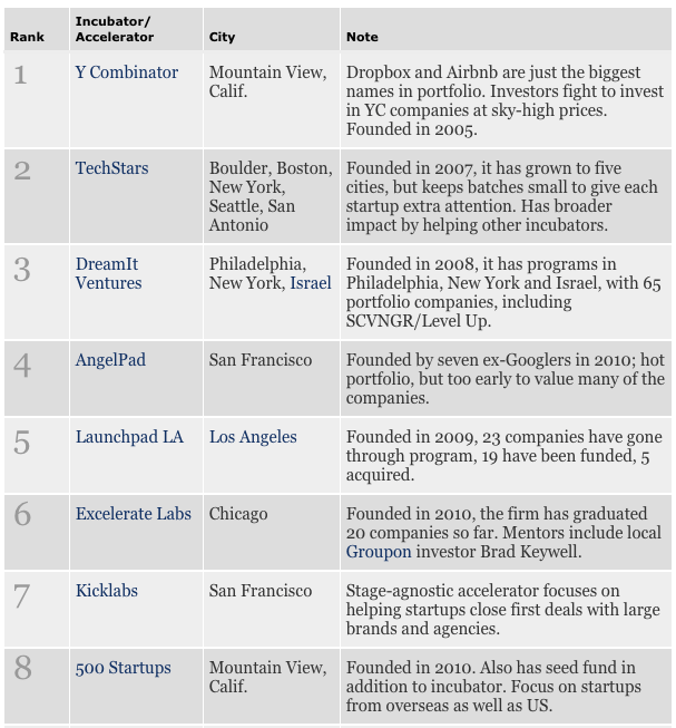 2012년도 포브스가 발표한 엑셀러레이터 순위.