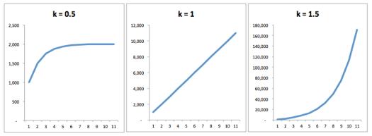 k-factor graph