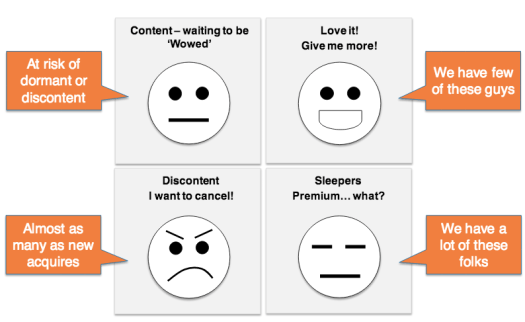 four types of customers