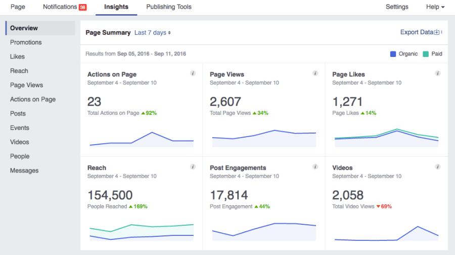 دليلك لـ احصائيات الفيسبوك Facebook Insights