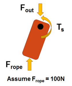 Figure 4: Free body diagram of rope force interaction with one of the two cams of the cam cleat