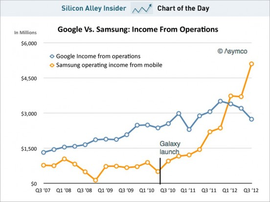 chart-of-the-day-google-vs-samsung-income-from-operations-november-2012