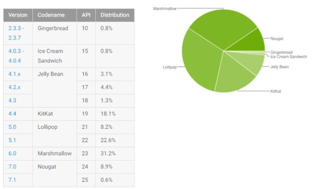 dati google android distribuzione