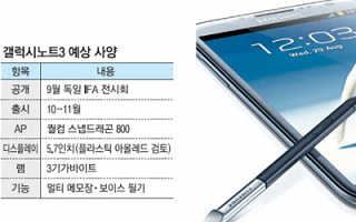 Galaxy Note 3 Specs