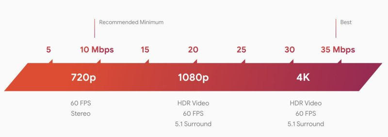 The internet speeds that Google recommends for using Stadia