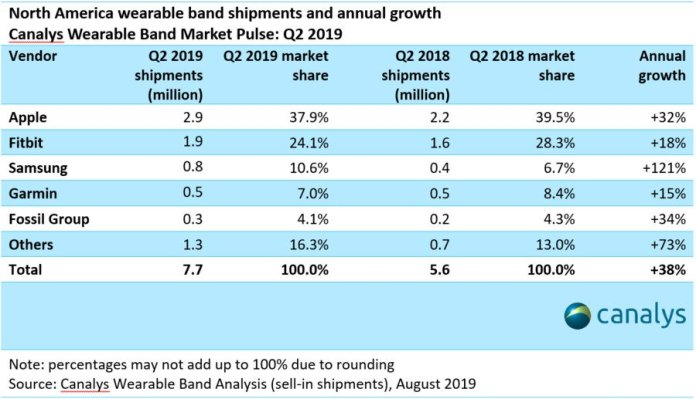 Samsung sees massive smartwatch growth in Q2 while Wear OS barely holds on